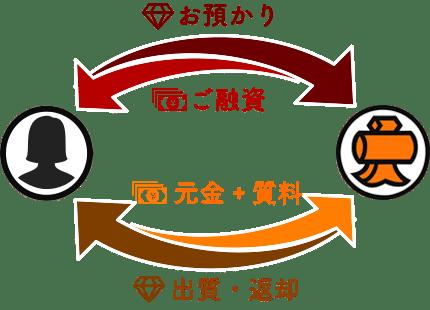 質イメージ図